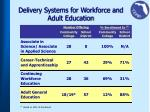 delivery systems for workforce and adult education