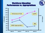 workforce education performances vs appropriations