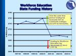workforce education state funding history