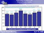 relationship of funding needs based on formula funding relationship of funding per fte fy 2009