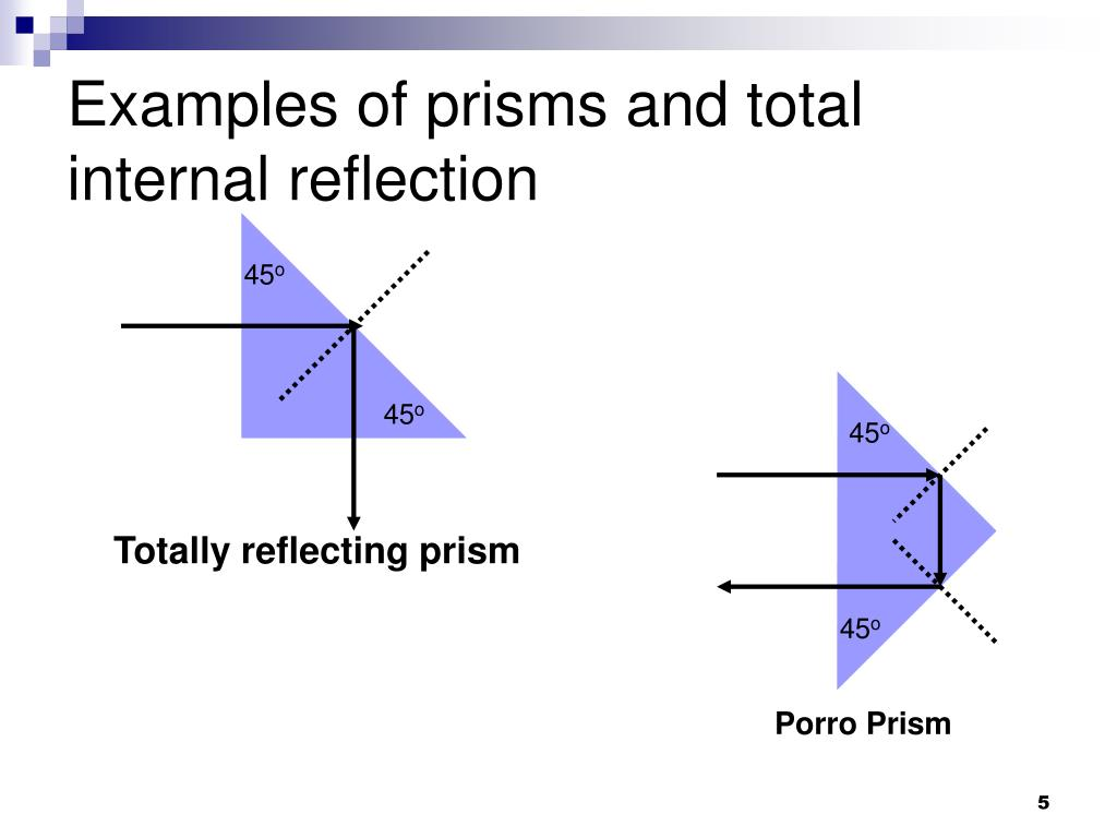 Examples of prisms and total internal reflection