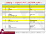 category 2 proposals with composite index 8