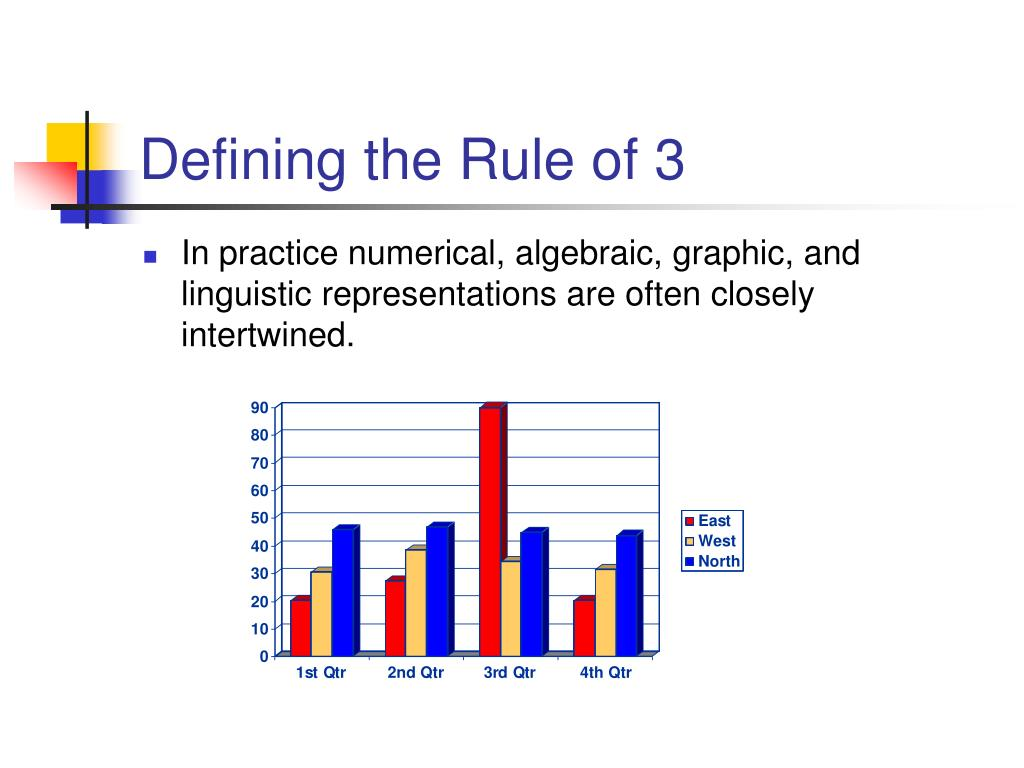 Defining the Rule of 3