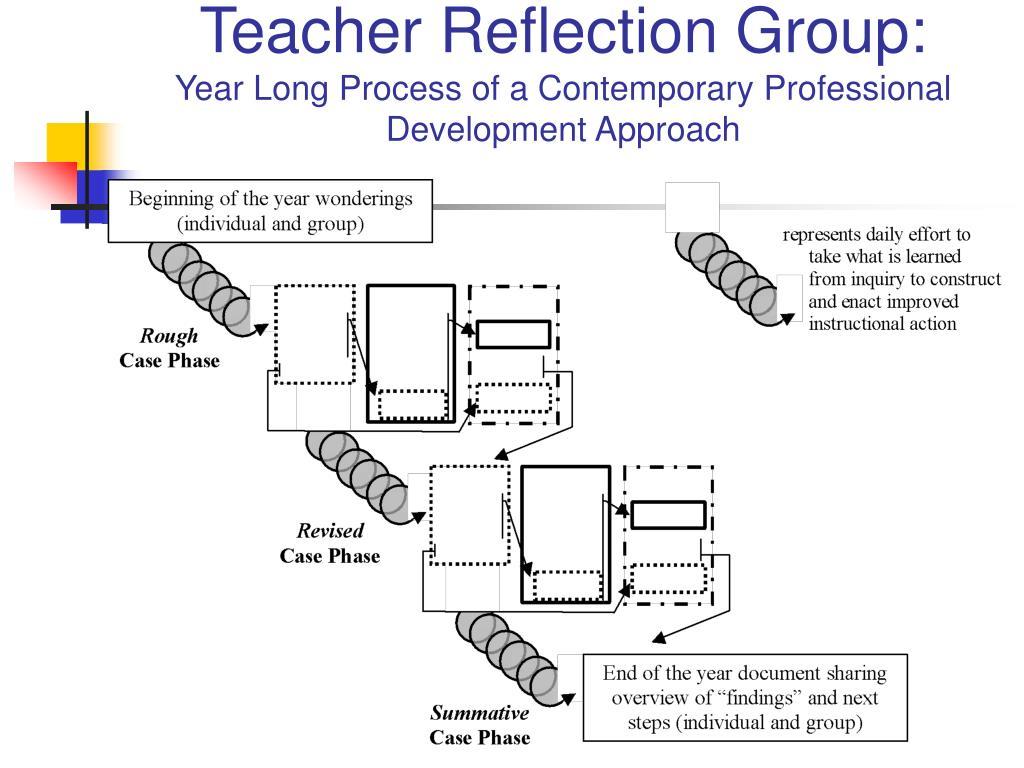 Teacher Reflection Group: