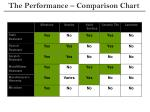 the performance comparison chart