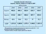 canadian goods services exports imports balance of trade gdp billions of dollars