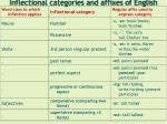 inflectional categories and affixes of english