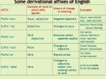some derivational affixes of english