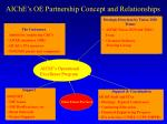 aiche s oe partnership concept and relationships