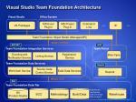 visual studio team foundation architecture