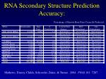 rna secondary structure prediction accuracy