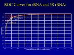 roc curves for trna and 5s rrna
