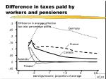 difference in taxes paid by workers and pensioners