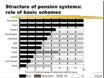 structure of pension systems role of basic schemes