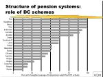 structure of pension systems role of dc schemes35
