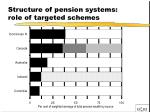 structure of pension systems role of targeted schemes