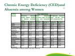 chronic energy deficiency ced and anaemia among women