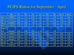 fc fs ratios for september april