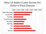 direct indirect labor income per dollar of final demand