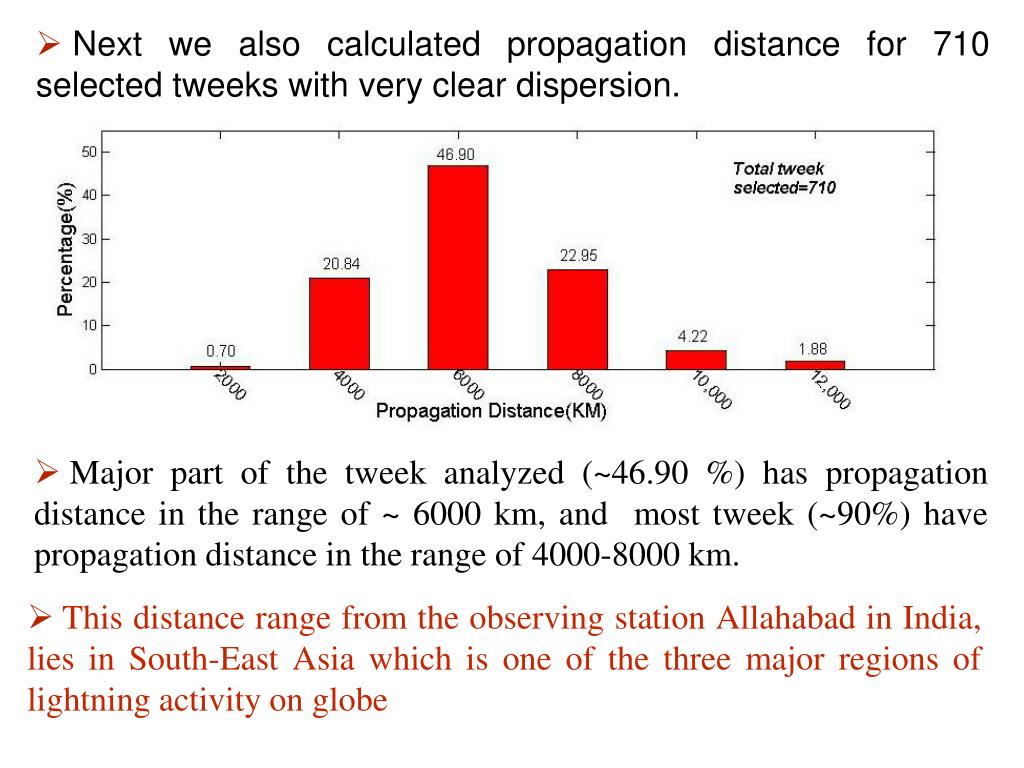 Next we also calculated propagation distance for 710 selected tweeks with very clear dispersion.