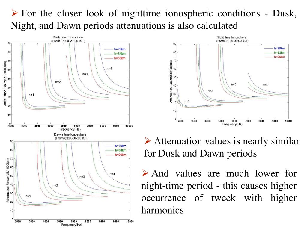 For the closer look of nighttime ionospheric conditions - Dusk, Night, and Dawn periods