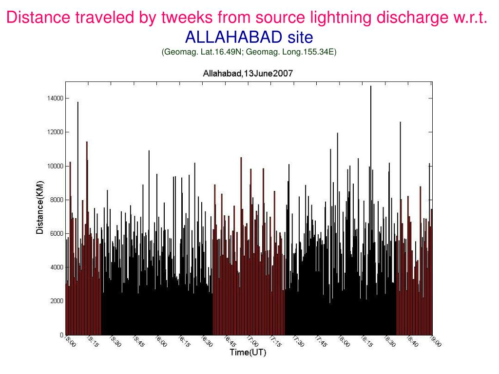 Distance traveled by tweeks from source lightning discharge w.r.t.
