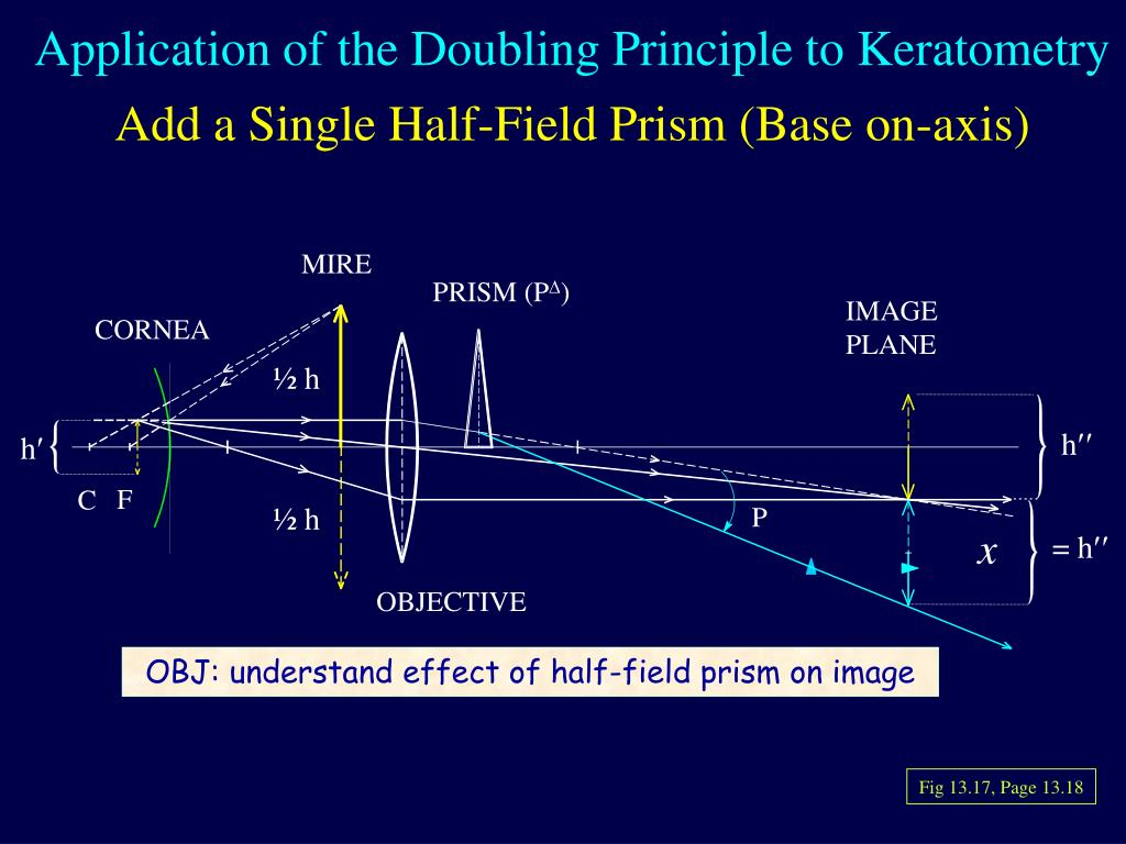PPT - Chapter 13 Section 1 Spherical Mirrors – revision FYI PowerPoint  Presentation - ID:353869SlideServe