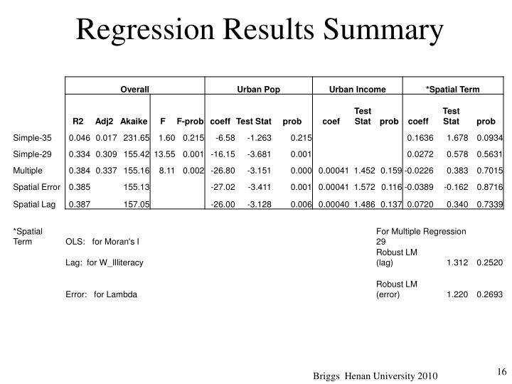 Regression Results Summary