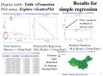 results for simple regression