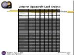 detector spacecraft load analysis