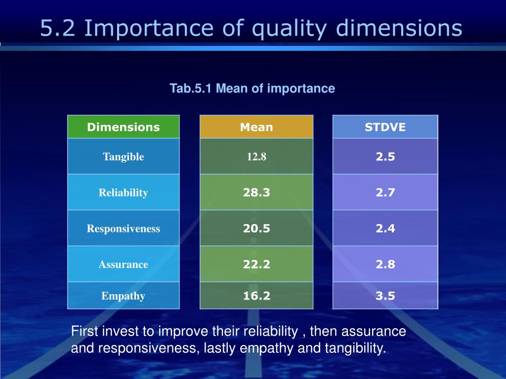 5.2 Importance of quality dimensions