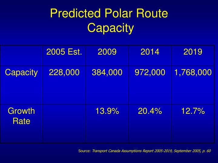 Predicted Polar Route