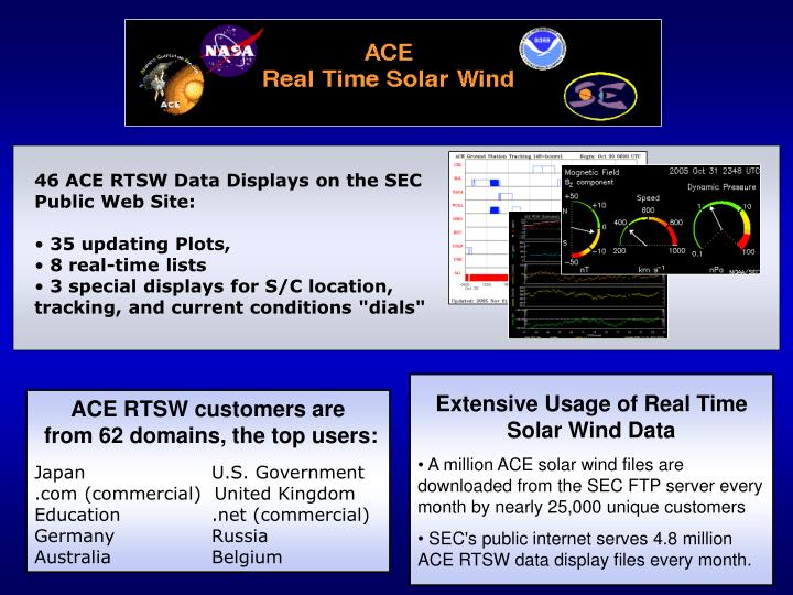 46 ACE RTSW Data Displays on the SEC Public Web Site: