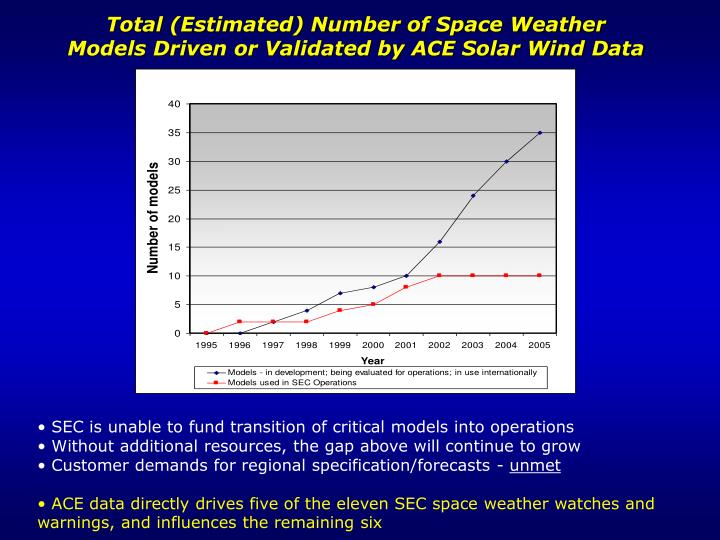 Total (Estimated) Number of Space Weather Models Driven or Validated by ACE Solar Wind Data
