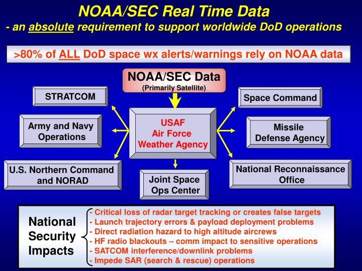 NOAA/SEC Real Time Data