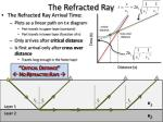 the refracted ray