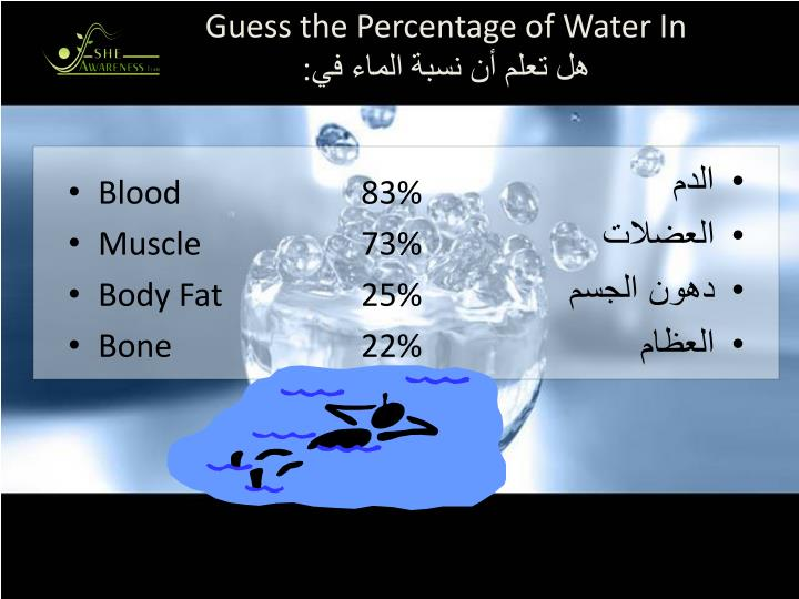 Guess the Percentage of Water In
