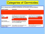 categories of germicides19