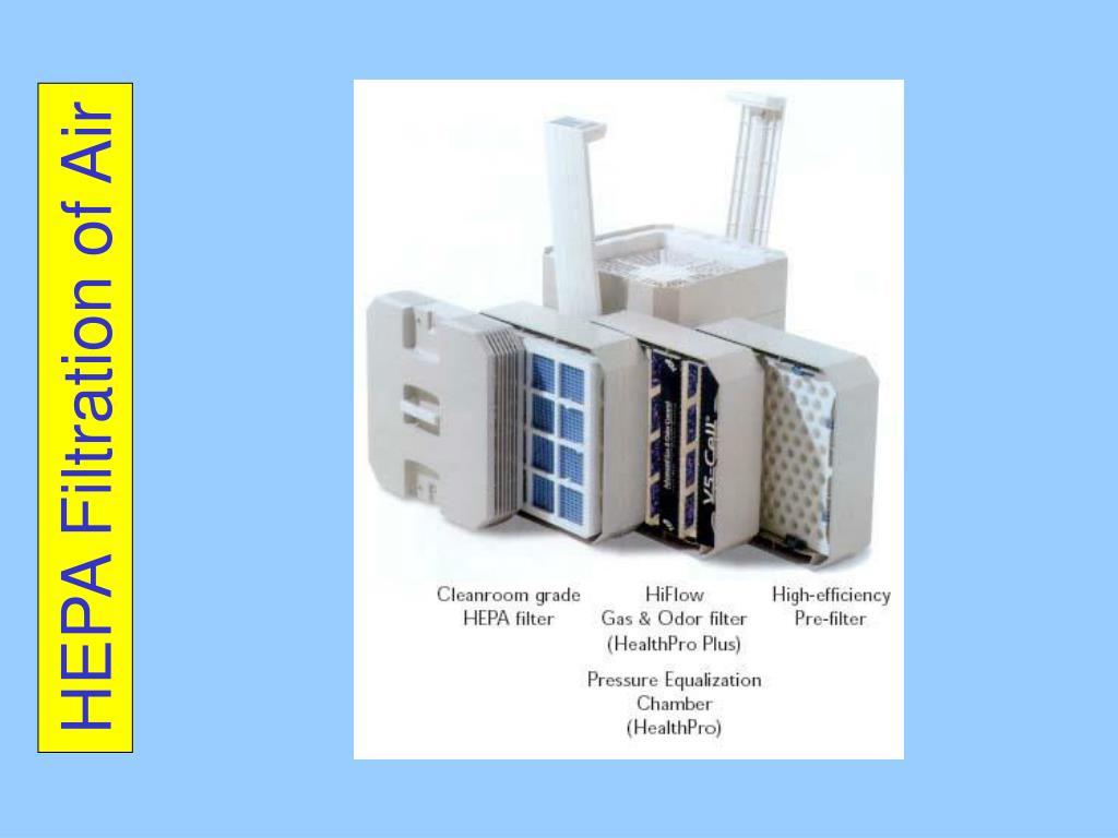HEPA Filtration of Air