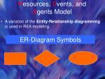r esources e vents and a gents model11