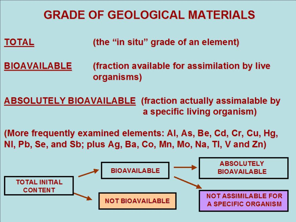 GRADE OF GEOLOGICAL MATERIALS