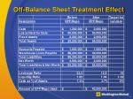 off balance sheet treatment effect
