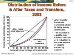 distribution of income before after taxes and transfers 2003