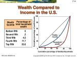wealth compared to income in the u s