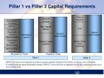 pillar 1 vs pillar 2 capital requirements