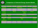 comparison of selected energy system models