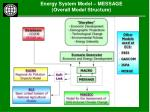 energy system model message overall model structure