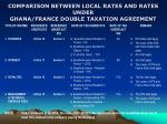 comparison between local rates and rates under ghana france double taxation agreement