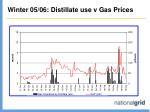 winter 05 06 distillate use v gas prices