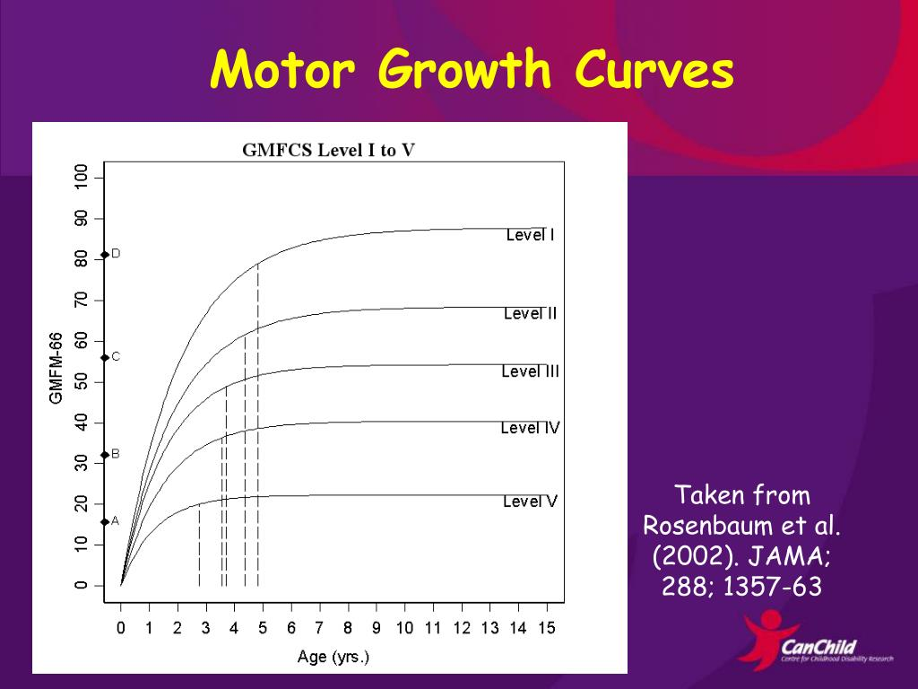 Motor Growth Curves